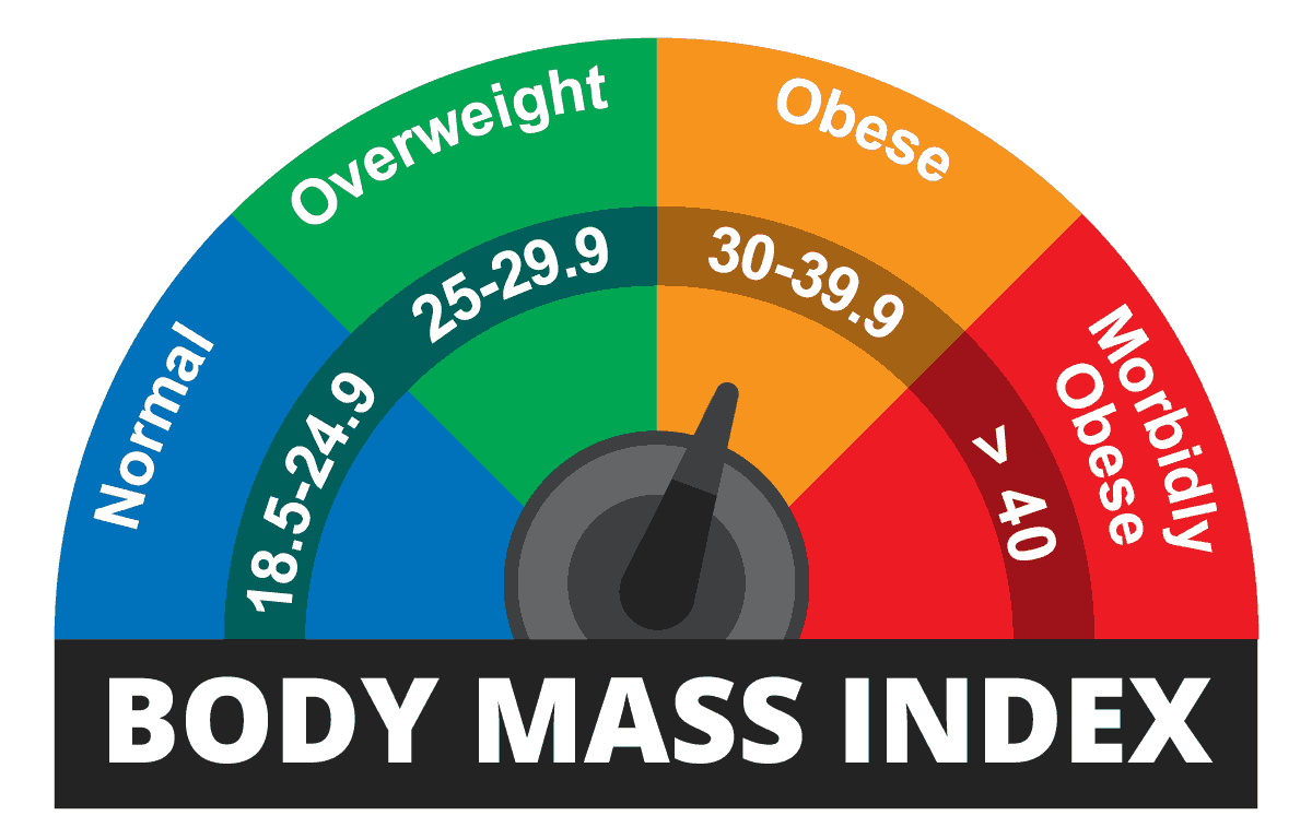 BMI scale for men to use when considering gynecomastia surgery